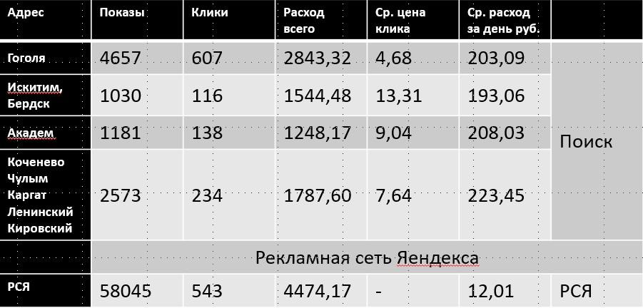 Результат объявлений Яндекс Директа
