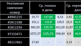 Паркет производство - Контекстная реклама в Яндексе Пример отчета
