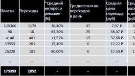 Производство деревянного паркета Реклама на Яндексе